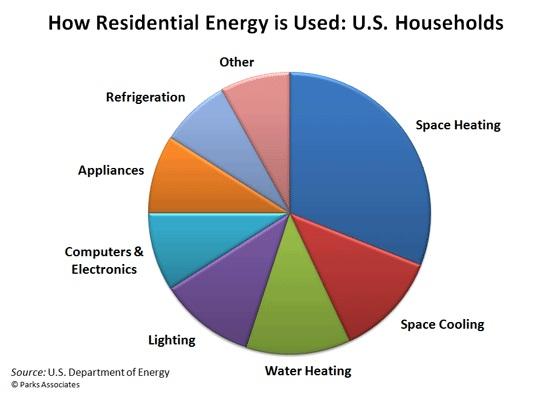 energy saving tucson az