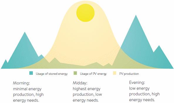 solar water heating tucson az