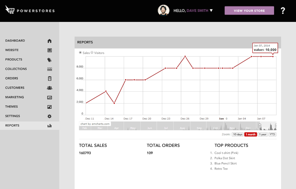 PowerStores Workspace - Reports section