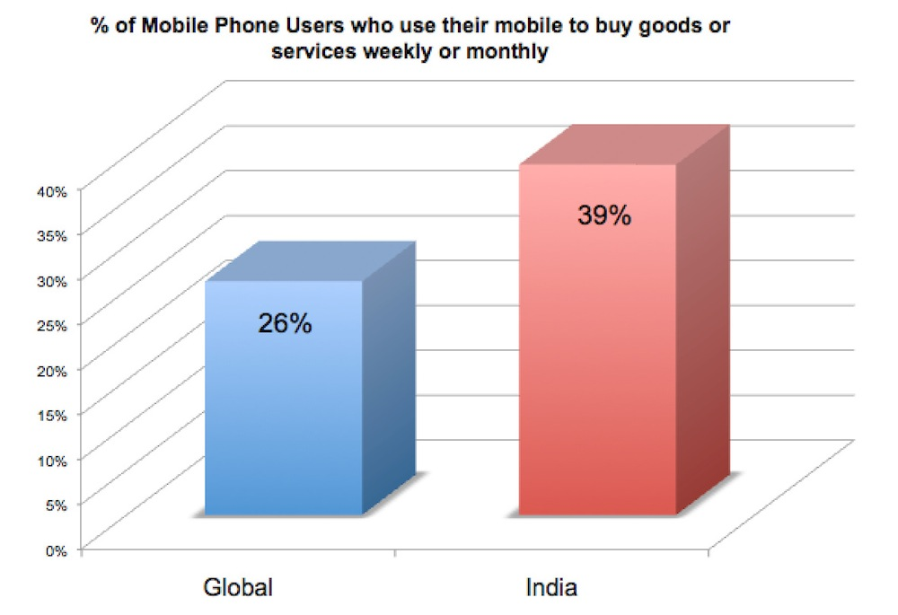 Global vs India in mobile purchases