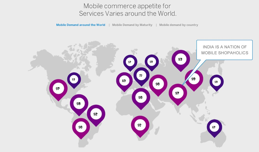 Mobile commerce appetite around the world