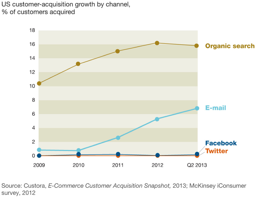 chart showing email marketing is growing faster than Facebook and Twitter